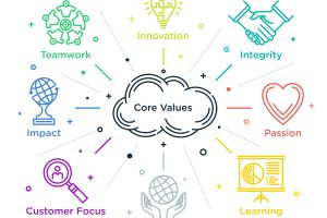 Make your values your values - Peartree Brand Strategy